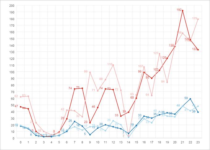 graph-line