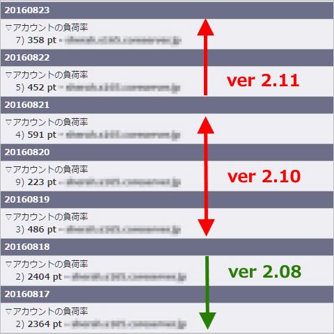 WpTHK の CPU 使用率