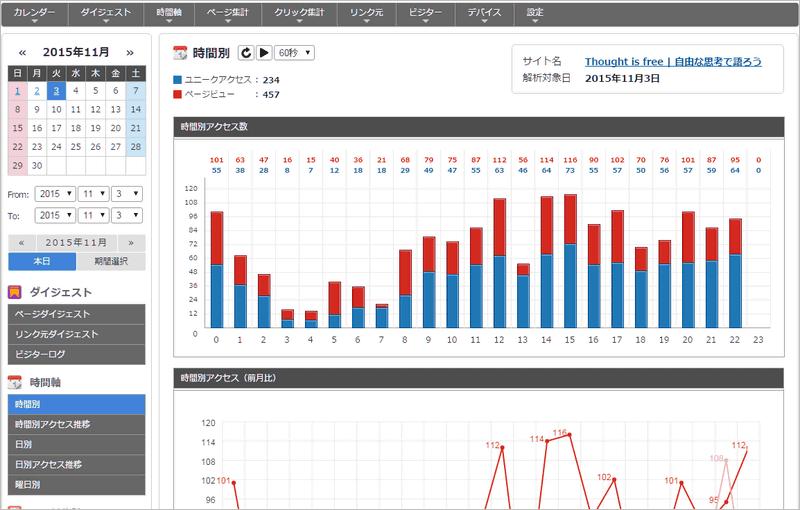 THK Analytics スクリーンショット 2015年11月3日付け