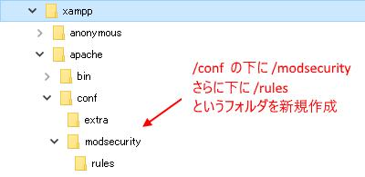 ModSecurity  用のフォルダ作成図